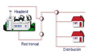 Equipamiento Red CATV-RF